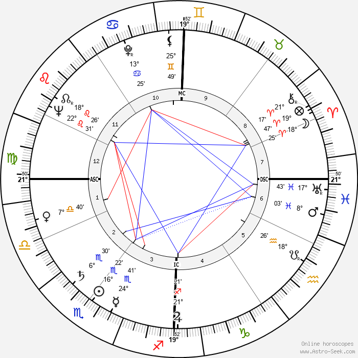 Robert Frank - Birth horoscope chart