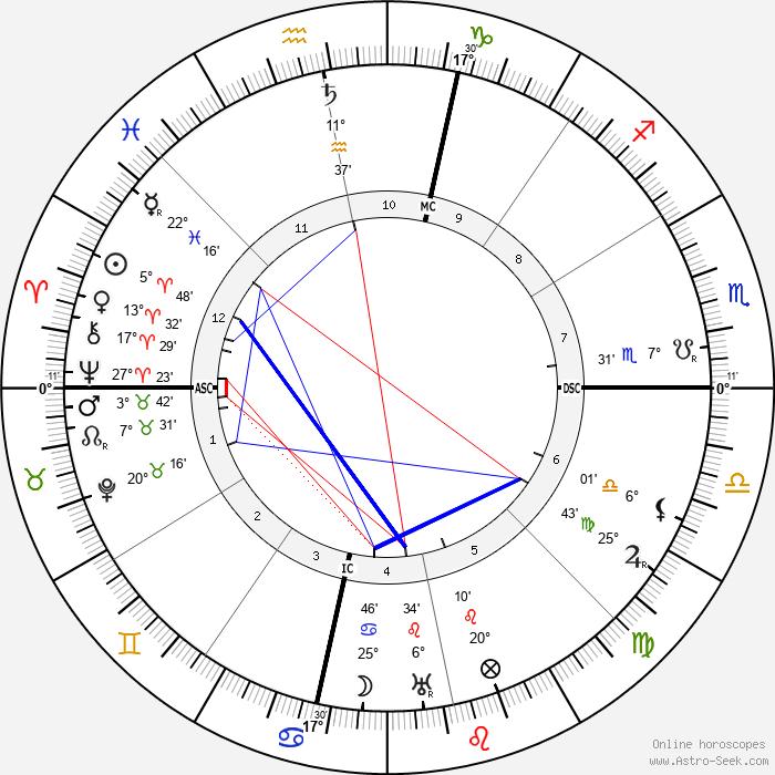 Robert Frost - Birth horoscope chart