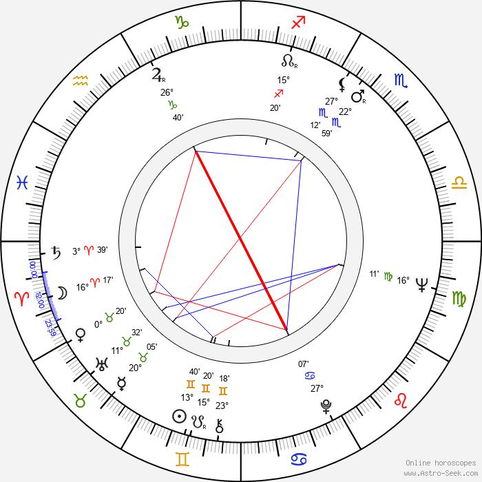 Robert Fulghum - Birth horoscope chart