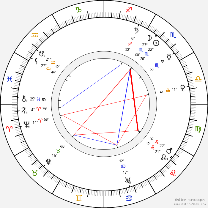 Robert Gaillard - Birth horoscope chart