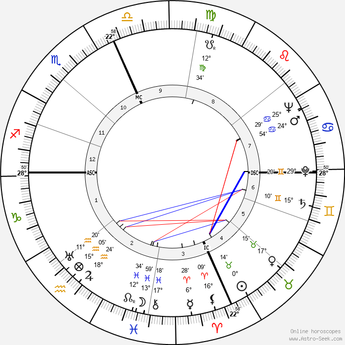 Robert Galambos - Birth horoscope chart