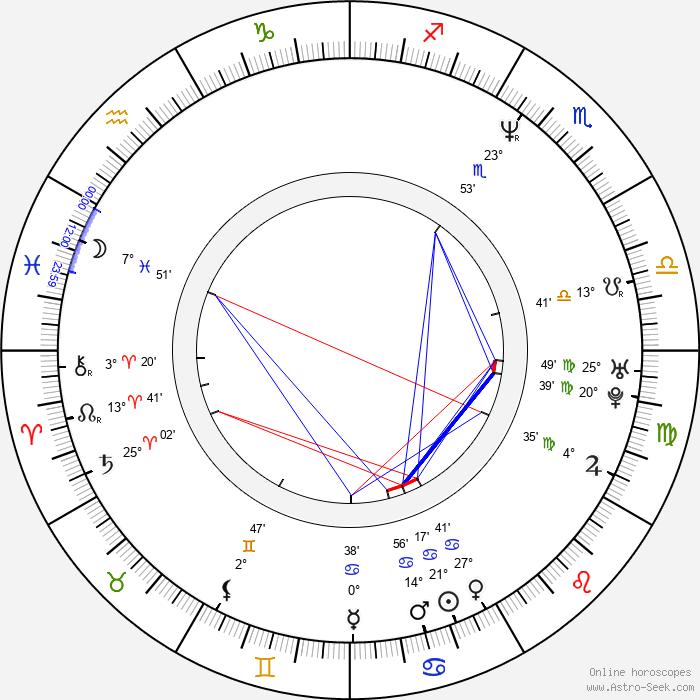 Robert Gant - Birth horoscope chart