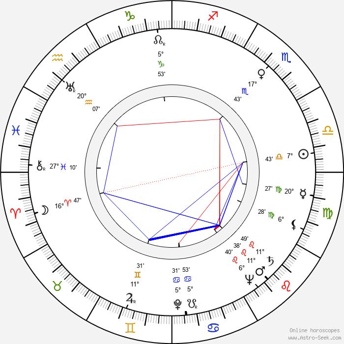 Robert Gist - Birth horoscope chart