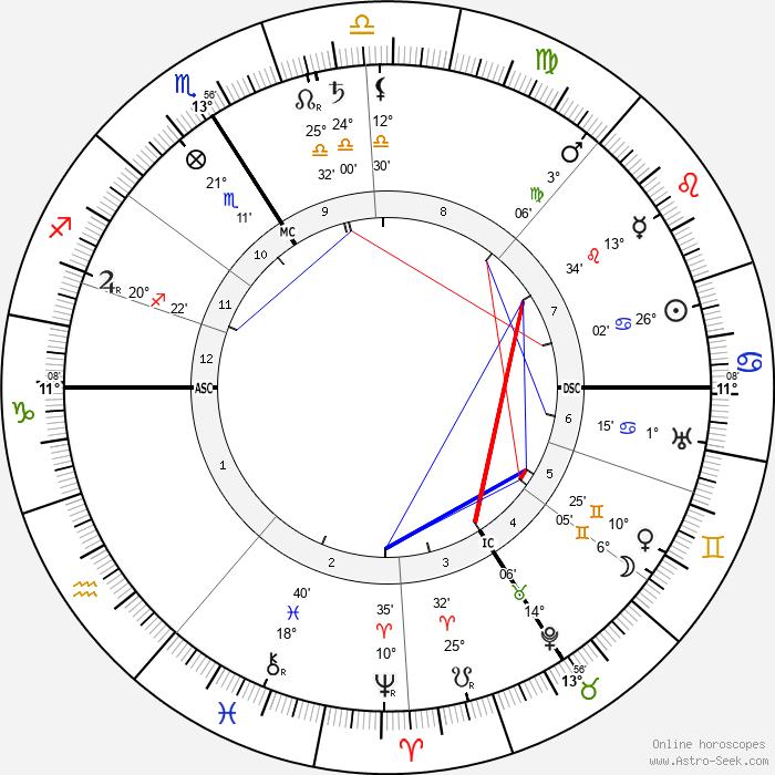 Robert Gradmann - Birth horoscope chart