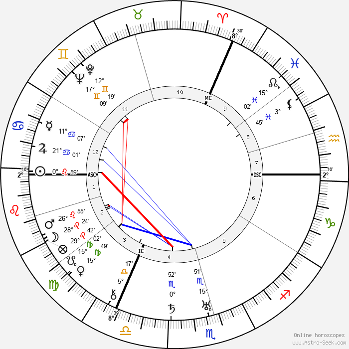 Robert Graves - Birth horoscope chart