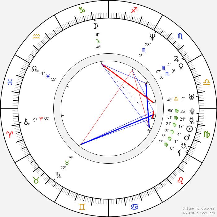 Robert Green - Birth horoscope chart