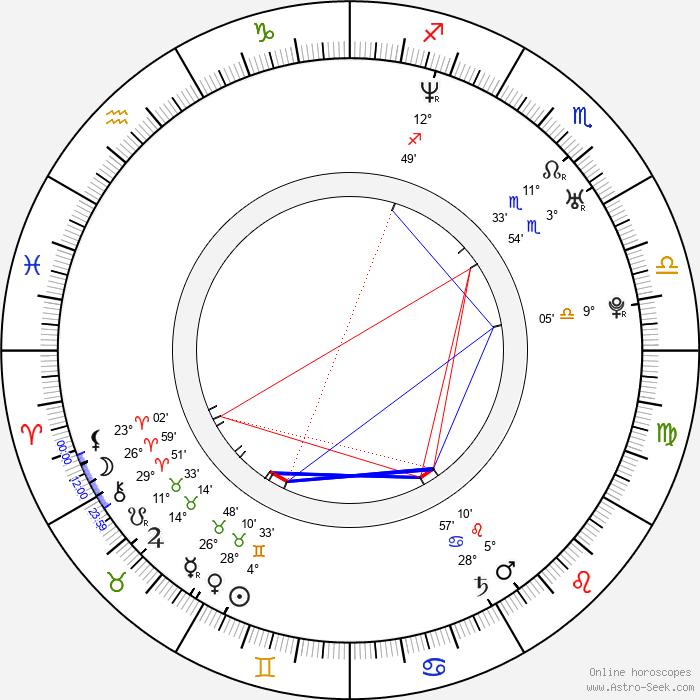 Robert Greene - Birth horoscope chart