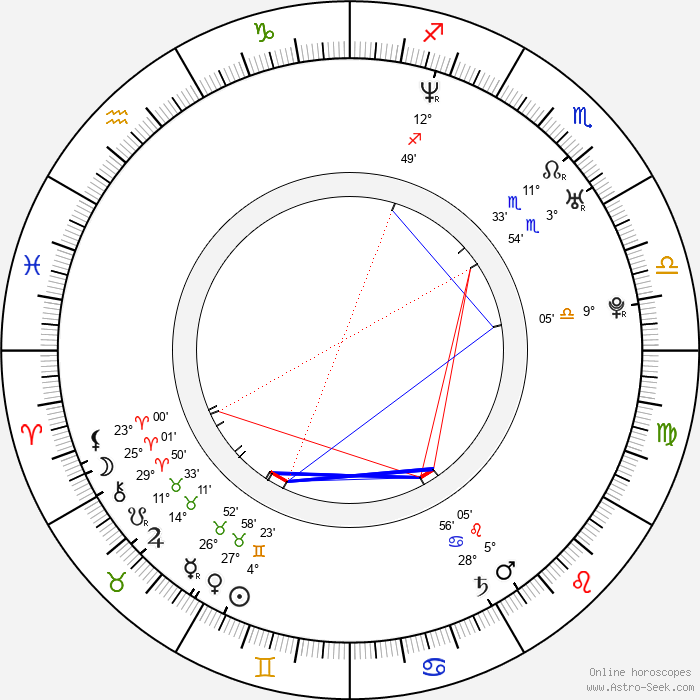Robert Greene - Birth horoscope chart