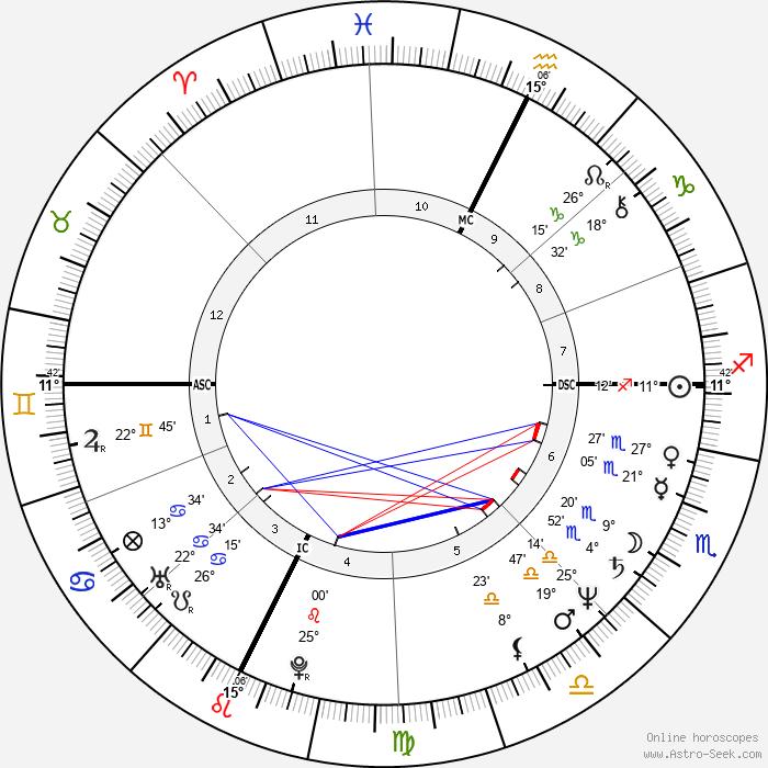 Robert Guédiguian - Birth horoscope chart
