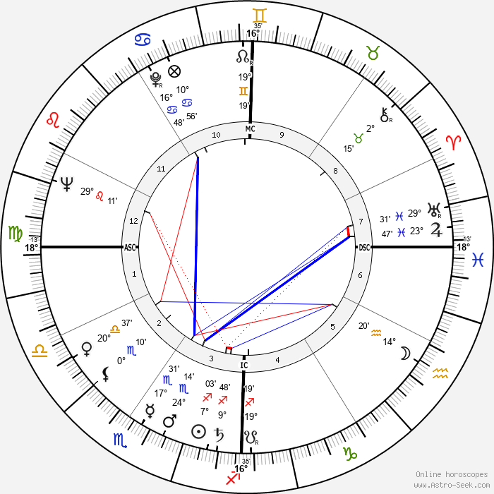Robert Guillaume - Birth horoscope chart