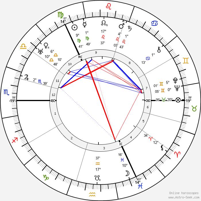 Robert H. Bruce-Lockhart - Birth horoscope chart