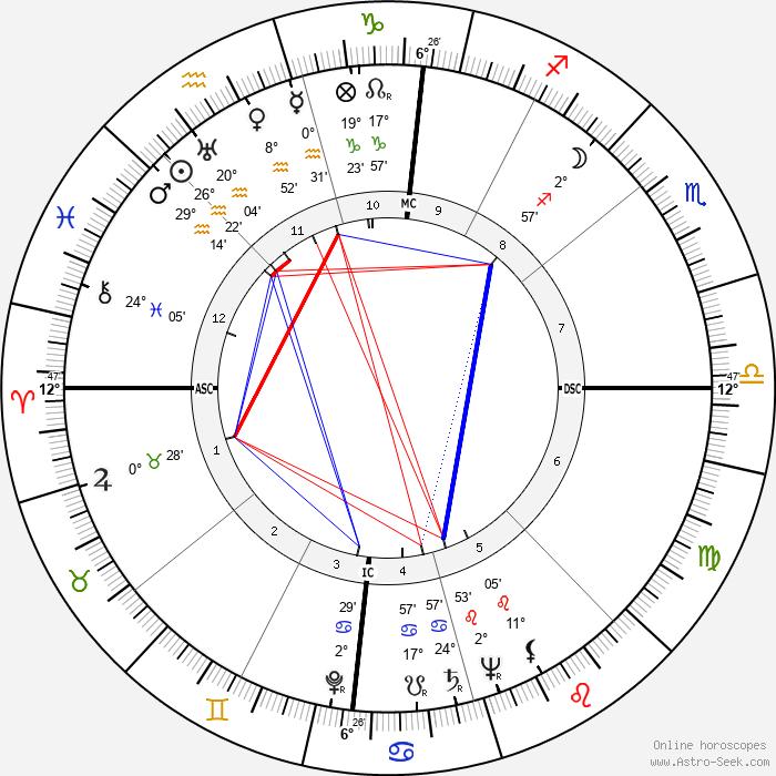 Robert Haack - Birth horoscope chart