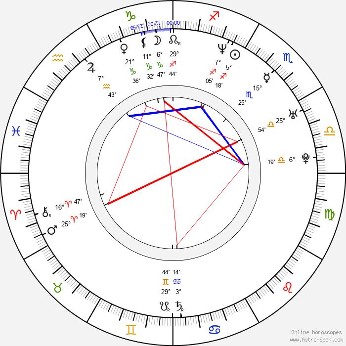 Robert Hall - Birth horoscope chart