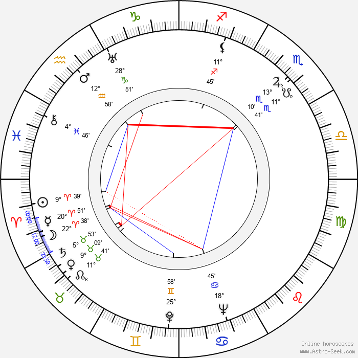 Robert Hamer - Birth horoscope chart
