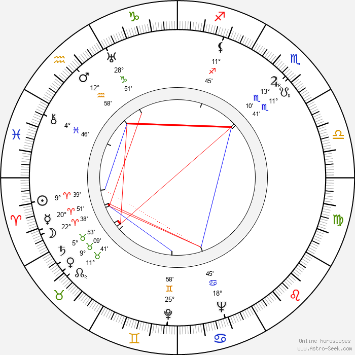 Robert Hamer - Birth horoscope chart