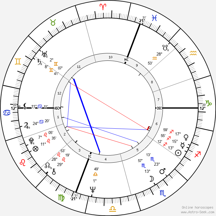 Robert Hand - Birth horoscope chart