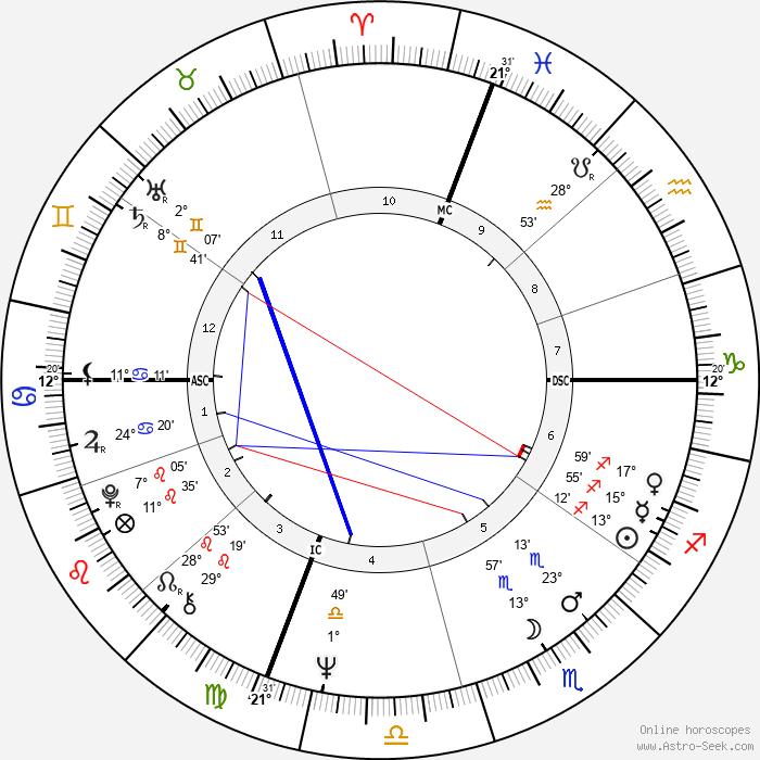 Robert Hand - Birth horoscope chart