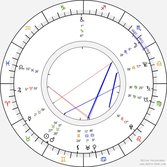 Robert Harper - Birth horoscope chart