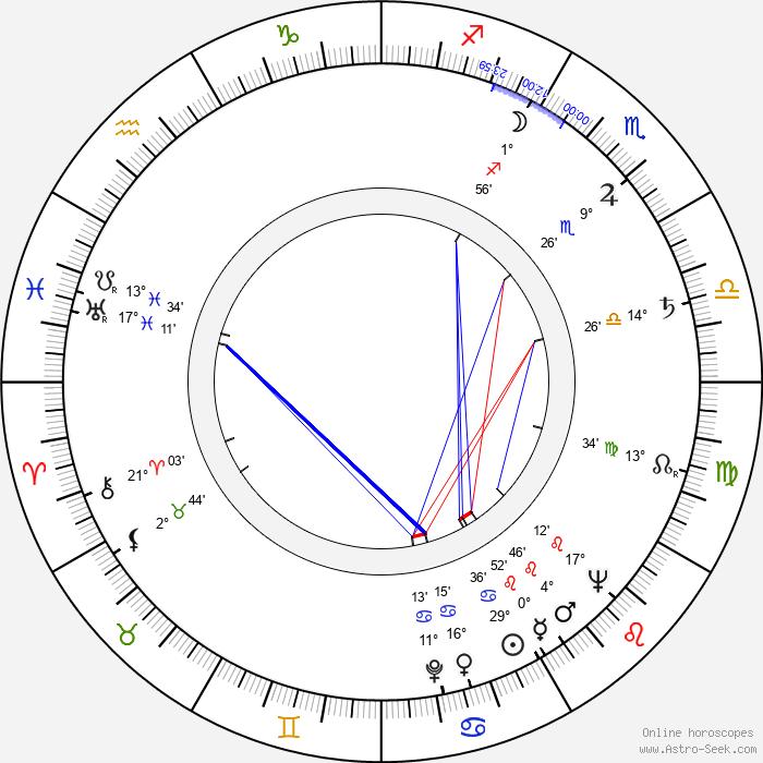 Robert Hartford-Davis - Birth horoscope chart