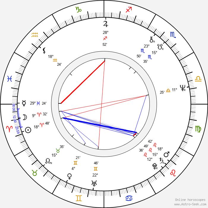 Robert Harvey - Birth horoscope chart