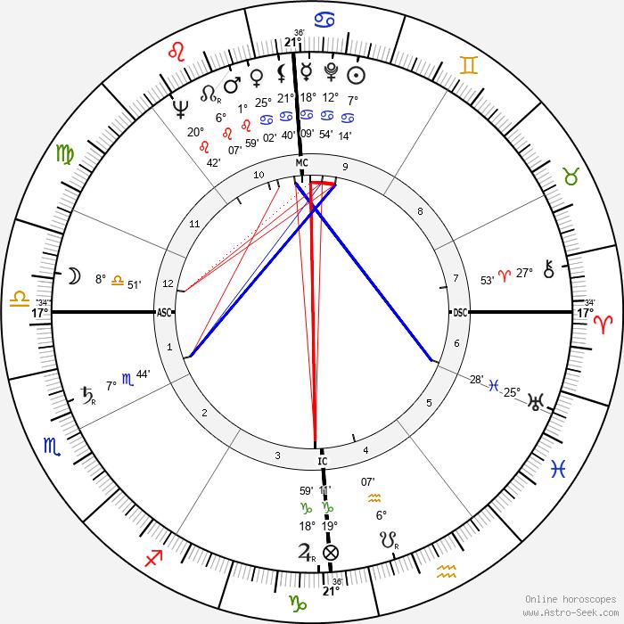 Robert Hébras - Birth horoscope chart