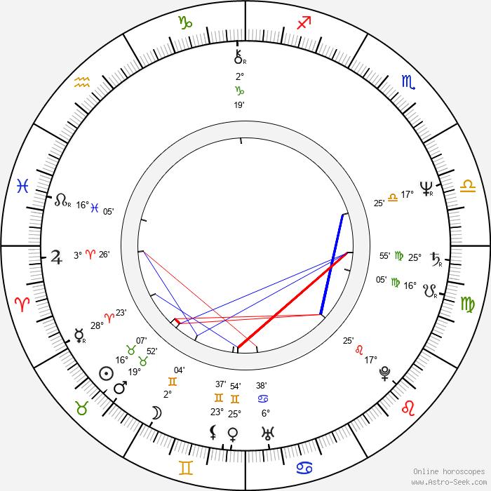 Robert Hegyes - Birth horoscope chart