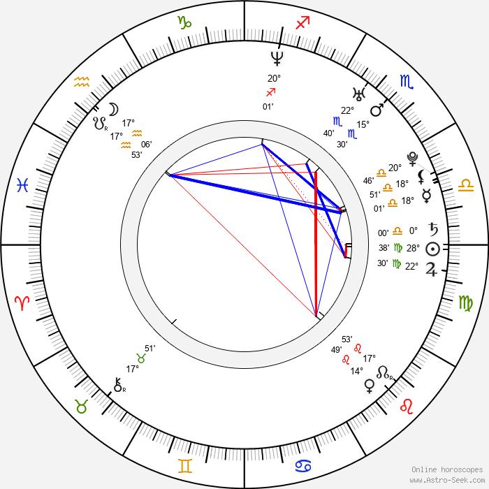 Robert Hoffman - Birth horoscope chart