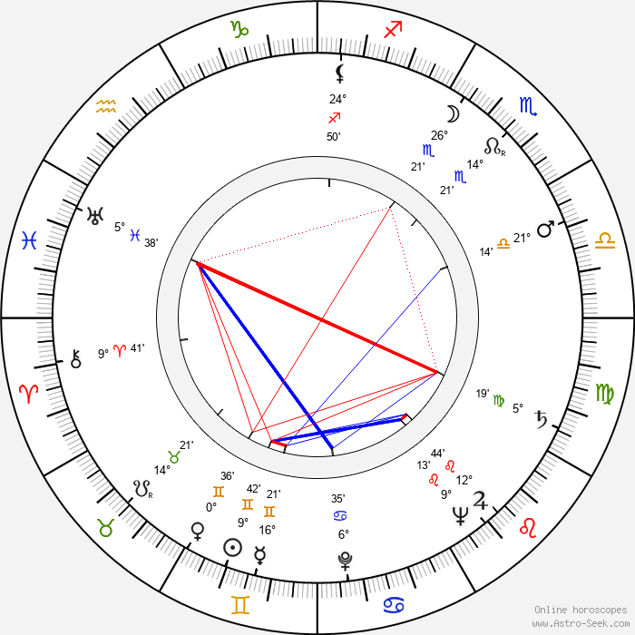 Robert Huke - Birth horoscope chart
