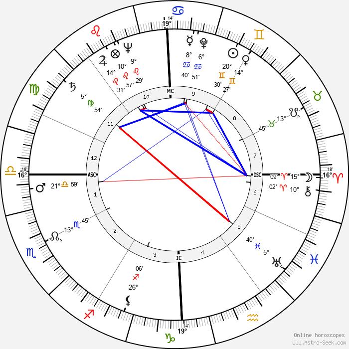 Robert Hutton - Birth horoscope chart