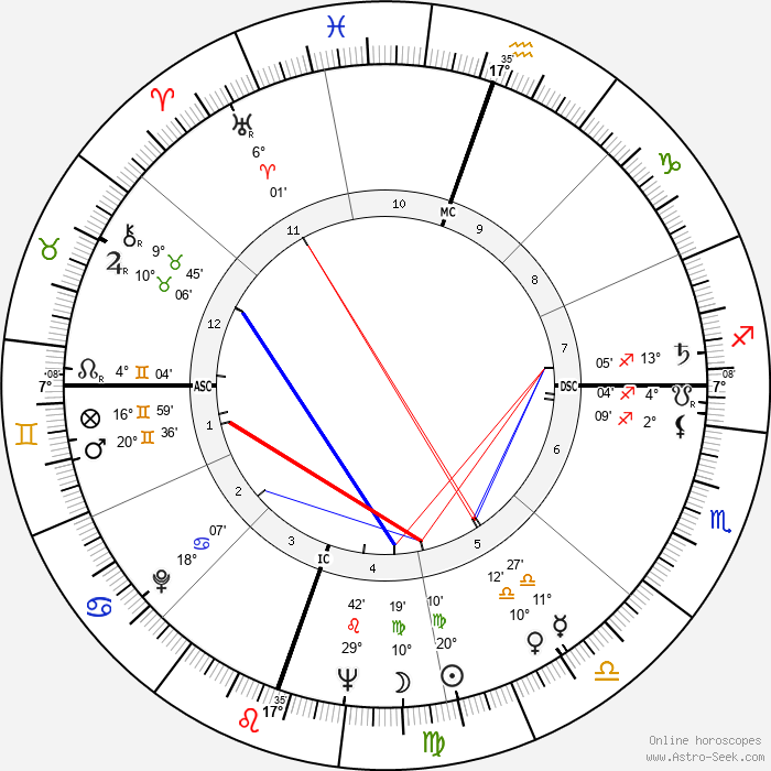 Robert Irwin - Birth horoscope chart