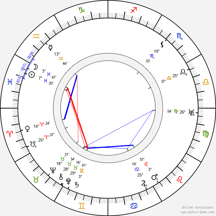Robert J. Flaherty - Birth horoscope chart