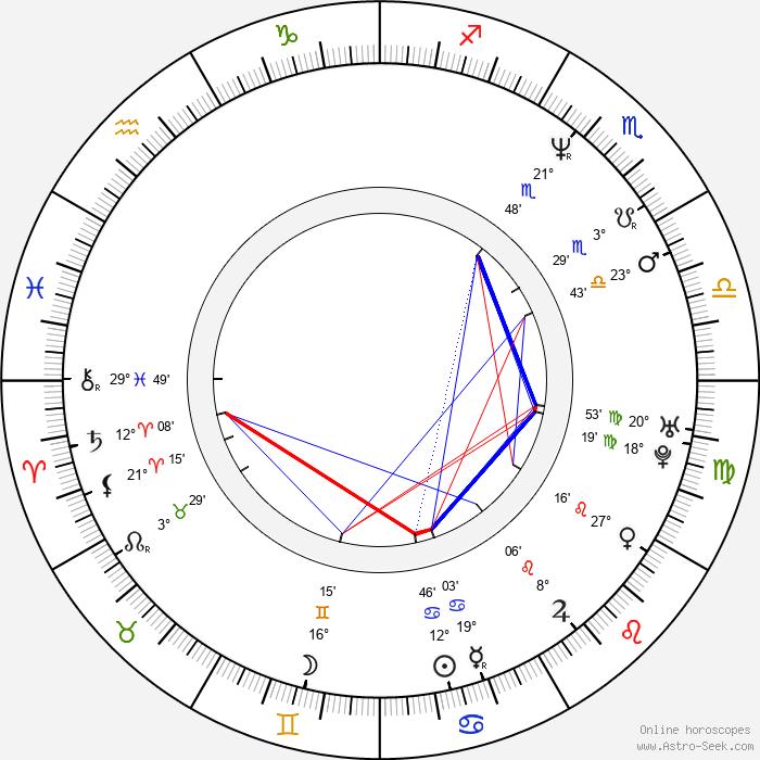 Robert J. Kral - Birth horoscope chart