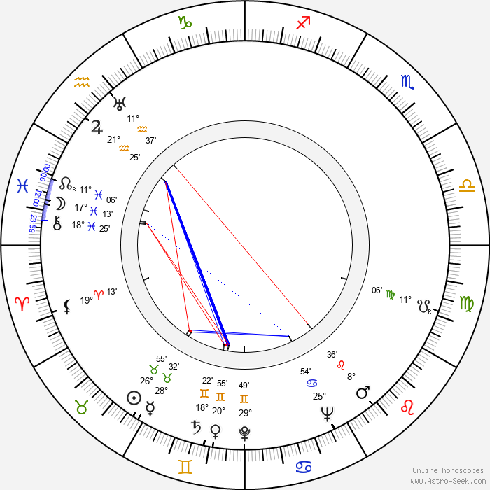 Robert J. Wilke - Birth horoscope chart