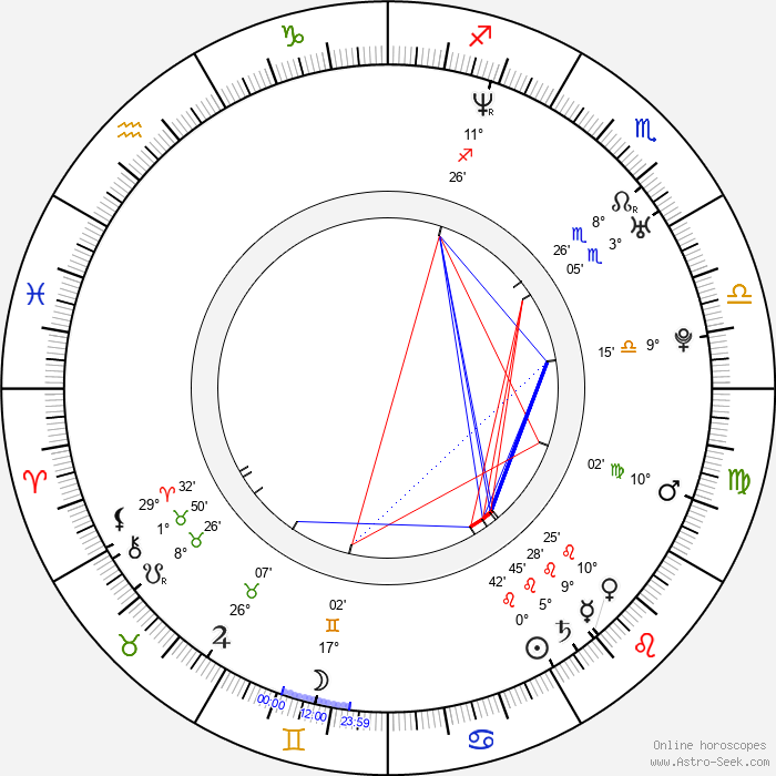 Róbert Jakab - Birth horoscope chart