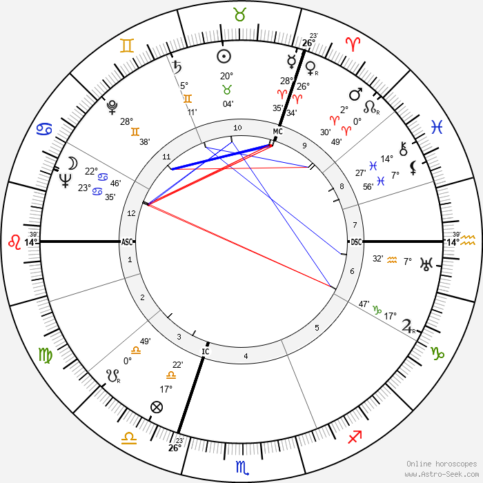 Robert Jungk - Birth horoscope chart