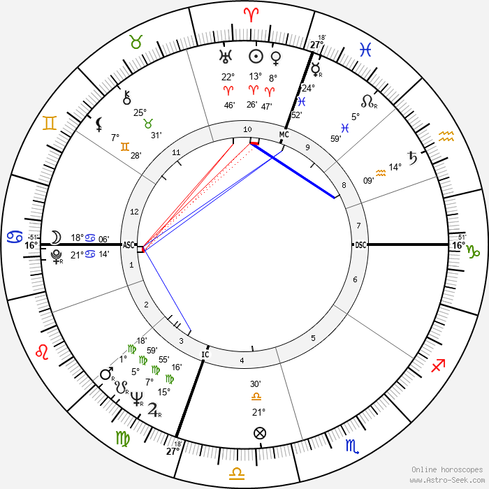 Robert K. Dornan - Birth horoscope chart