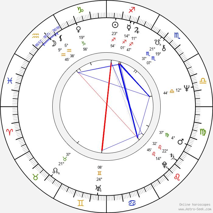 Robert Kerman - Birth horoscope chart