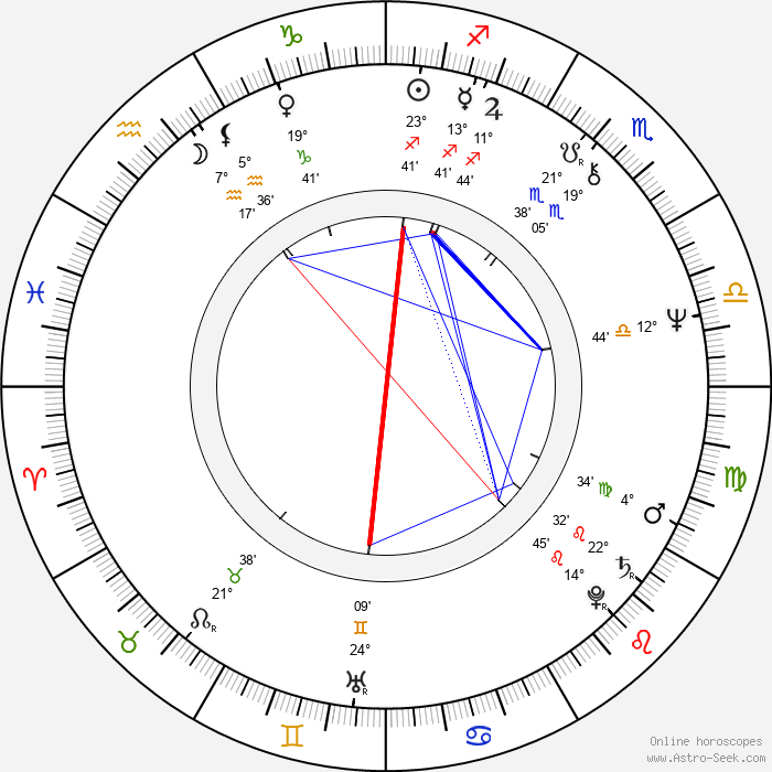 Robert Kerman - Birth horoscope chart