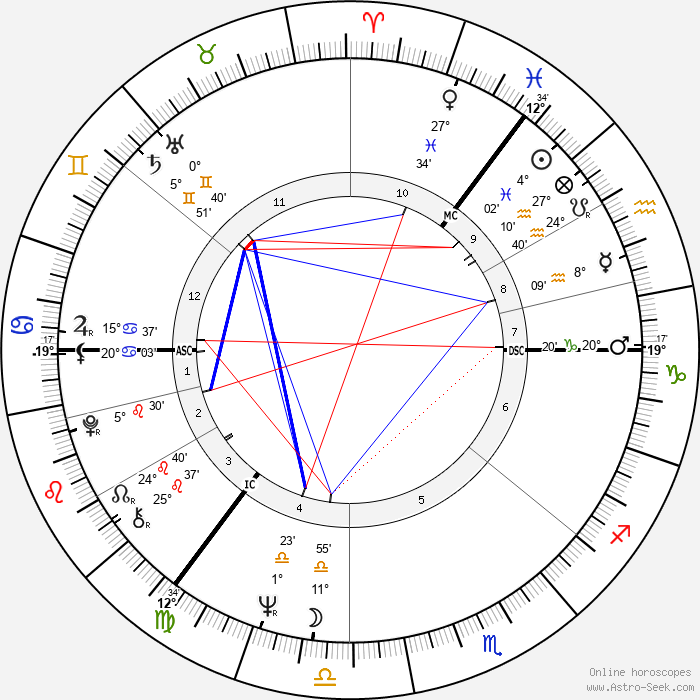Robert Kidd - Birth horoscope chart