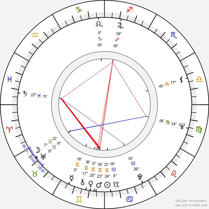 Robert King - Birth horoscope chart