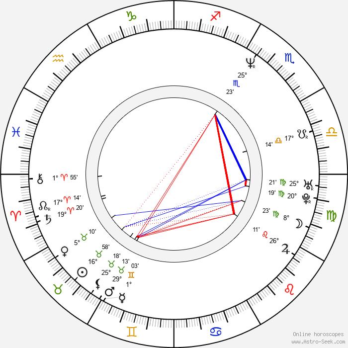 Robert Kirchhoff - Birth horoscope chart