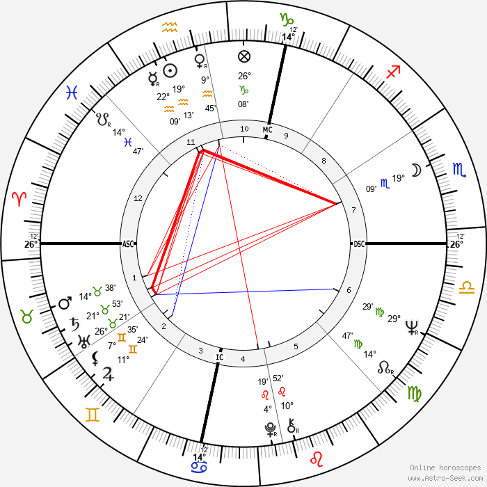 Robert Klein - Birth horoscope chart