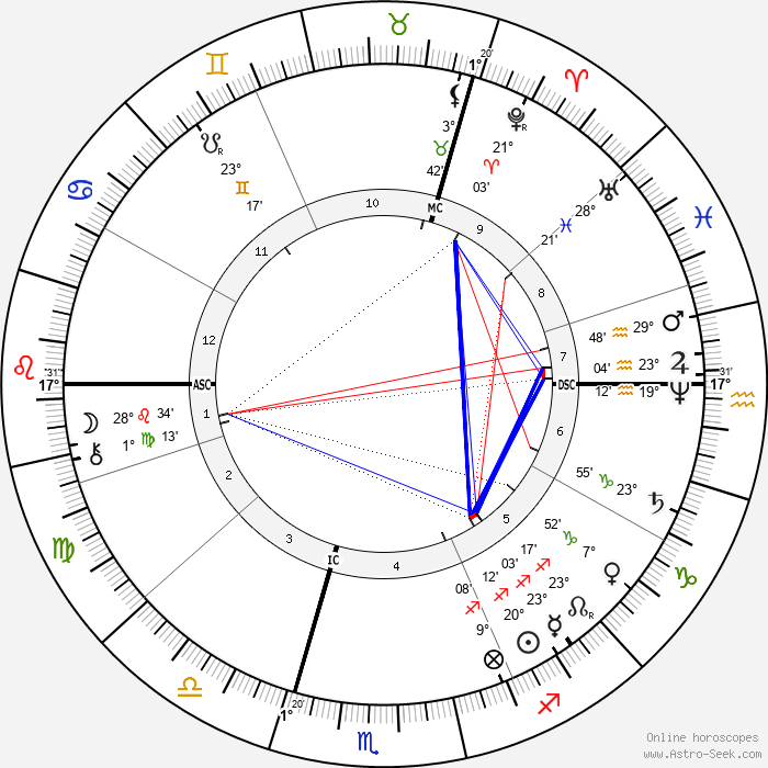 Robert Koch - Birth horoscope chart