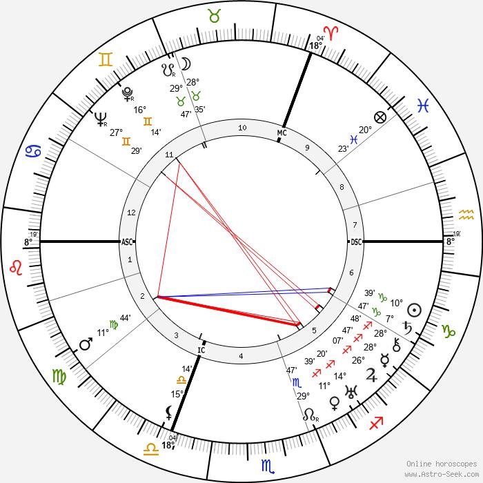 Robert Koernig - Birth horoscope chart