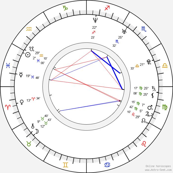 Robert Koptík - Birth horoscope chart
