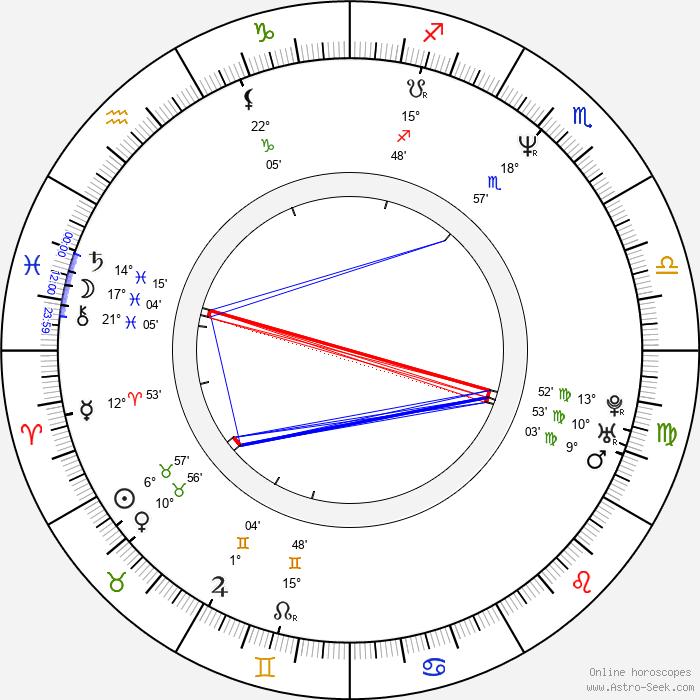 Robert Kowalski - Birth horoscope chart