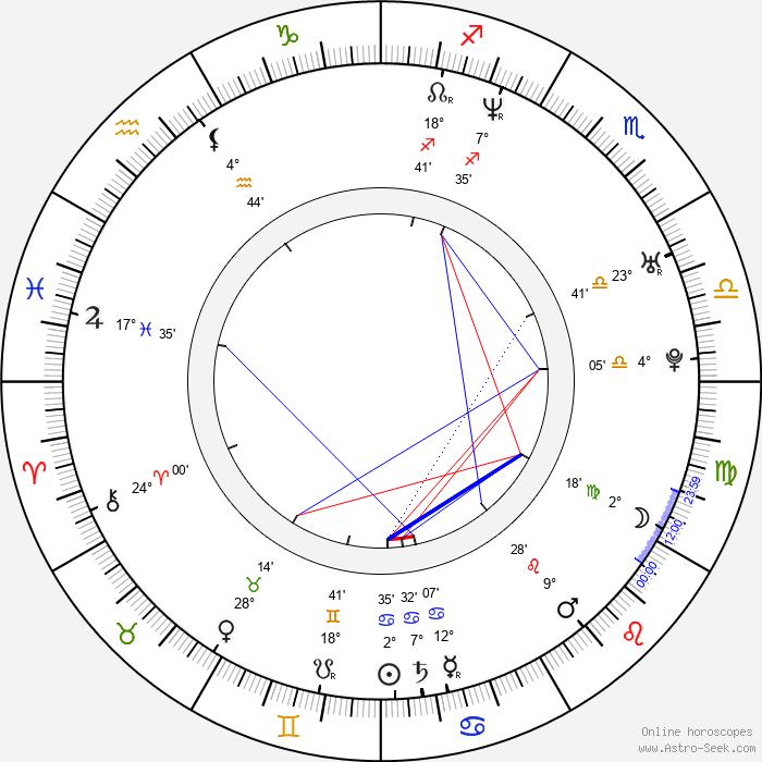 Robert Kudelski - Birth horoscope chart