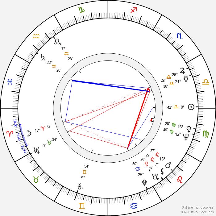 Robert Lang - Birth horoscope chart