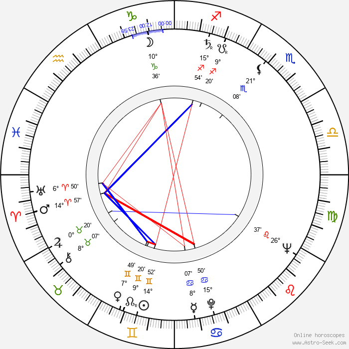 Robert Lansing - Birth horoscope chart