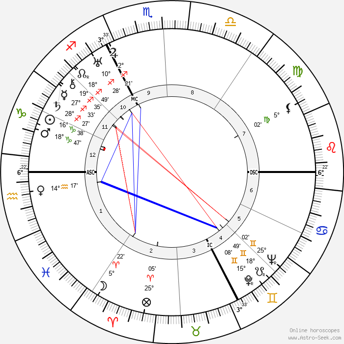Robert Le Vigan - Birth horoscope chart